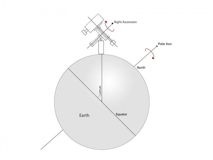 Equatorial Mount Polar Alignment