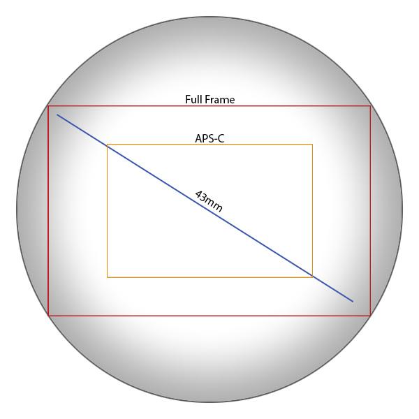 Full Frame Image Circle Vignetting