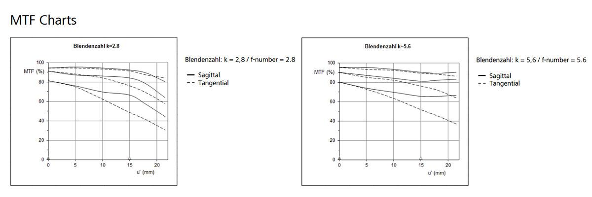 Zeiss Batis f2.8 18mm MTF Charts